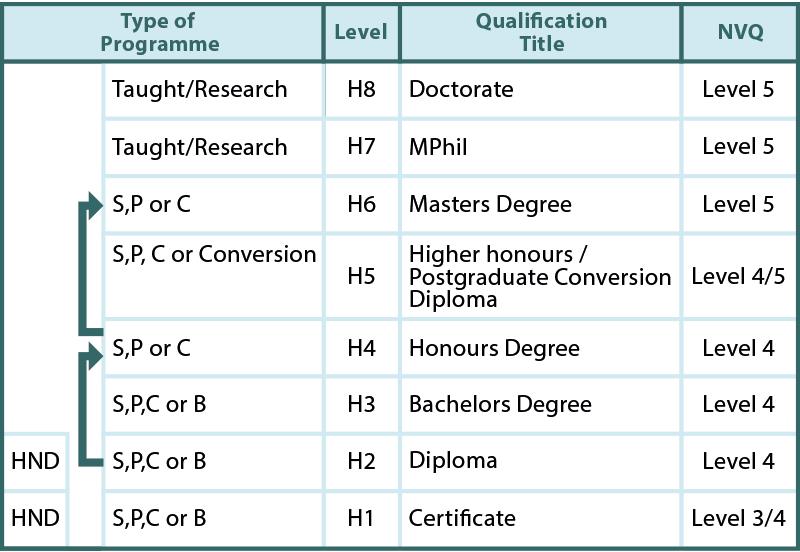 Fig.01 –Proposed Curriculum Level Framework