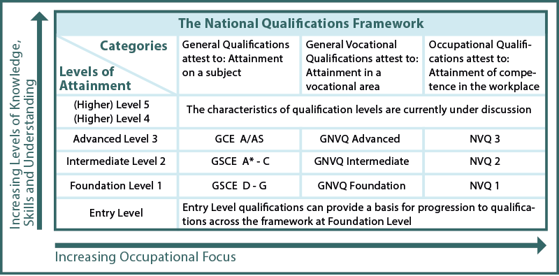 Fig01. Interesting to note that there are some 17000 qualifications that are not part of the NVQs and GNVQs framework. Over the next few years many of these will be approved and located into the proposed National Curriculum Framework.